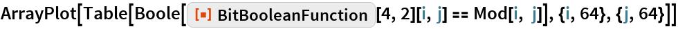 "ArrayPlot[  Table[Boole[    ResourceFunction[""BitBooleanFunction""][4, 2][i, j] == Mod[i, j]], {i, 64}, {j, 64}]]"