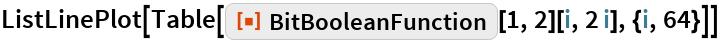 """ListLinePlot[  Table[ResourceFunction[""""BitBooleanFunction""""][1, 2][i, 2 i], {i, 64}]]"""