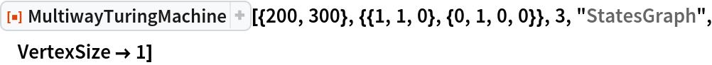 "ResourceFunction[  ""MultiwayTuringMachine""][{200, 300}, {{1, 1, 0}, {0, 1, 0, 0}}, 3, ""StatesGraph"", VertexSize -> 1]"