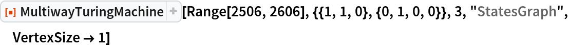 "ResourceFunction[""MultiwayTuringMachine""][  Range[2506, 2606], {{1, 1, 0}, {0, 1, 0, 0}}, 3, ""StatesGraph"", VertexSize -> 1]"