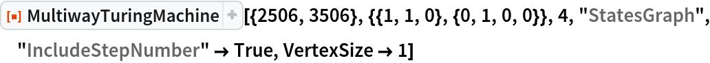 "ResourceFunction[  ""MultiwayTuringMachine""][{2506, 3506}, {{1, 1, 0}, {0, 1, 0, 0}}, 4, ""StatesGraph"", ""IncludeStepNumber"" -> True, VertexSize -> 1]"