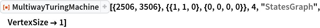 "ResourceFunction[  ""MultiwayTuringMachine""][{2506, 3506}, {{1, 1, 0}, {0, 0, 0, 0}}, 4, ""StatesGraph"", VertexSize -> 1]"