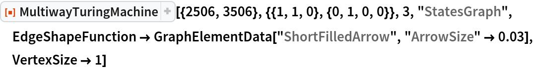 """ResourceFunction[  """"MultiwayTuringMachine""""][{2506, 3506}, {{1, 1, 0}, {0, 1, 0, 0}}, 3, """"StatesGraph"""", EdgeShapeFunction -> GraphElementData[""""ShortFilledArrow"""", """"ArrowSize"""" -> 0.03], VertexSize -> 1]"""