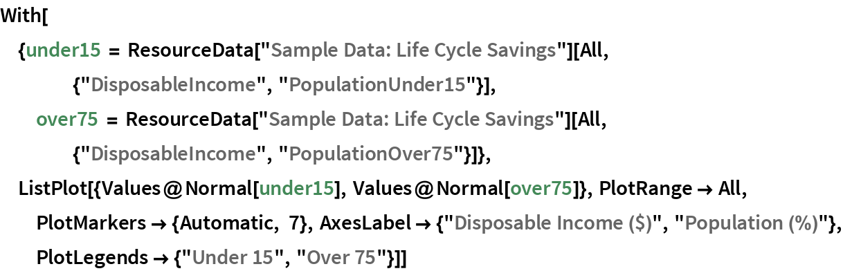 """With[{under15 = ResourceData[""""Sample Data: Life Cycle Savings""""][     All, {""""DisposableIncome"""", """"PopulationUnder15""""}],   over75 = ResourceData[""""Sample Data: Life Cycle Savings""""][     All, {""""DisposableIncome"""", """"PopulationOver75""""}]},  ListPlot[{Values@Normal[under15], Values@Normal[over75]}, PlotRange -> All, PlotMarkers -> {Automatic, 7}, AxesLabel -> {""""Disposable Income ($)"""", """"Population (%)""""}, PlotLegends -> {""""Under 15"""", """"Over 75""""}]]"""