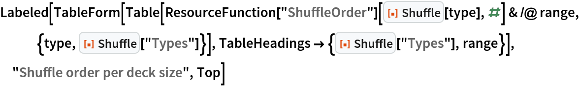 """Labeled[TableForm[   Table[ResourceFunction[""""ShuffleOrder""""][       ResourceFunction[""""Shuffle""""][type], #] & /@ range, {type, ResourceFunction[""""Shuffle""""][""""Types""""]}], TableHeadings -> {ResourceFunction[""""Shuffle""""][""""Types""""], range}], """"Shuffle order per deck size"""", Top]"""