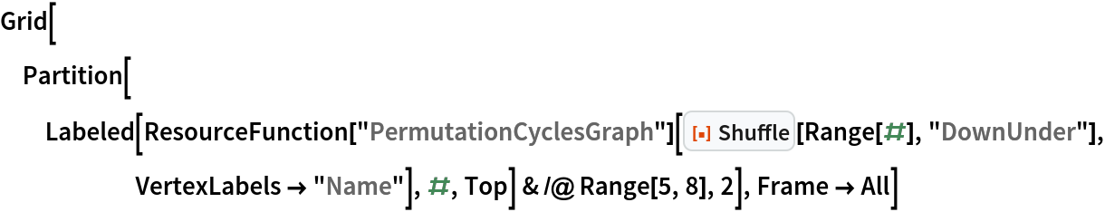 """Grid[Partition[   Labeled[ResourceFunction[""""PermutationCyclesGraph""""][       ResourceFunction[""""Shuffle""""][Range[#], """"DownUnder""""], VertexLabels -> """"Name""""], #, Top] & /@ Range[5, 8], 2], Frame -> All]"""