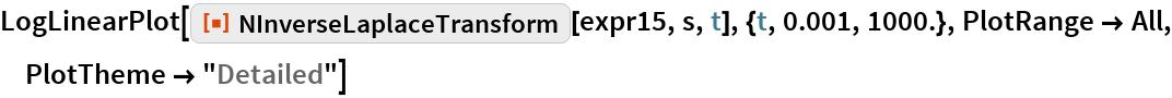 "LogLinearPlot[  ResourceFunction[""NInverseLaplaceTransform""][expr15, s, t], {t, 0.001, 1000.}, PlotRange -> All, PlotTheme -> ""Detailed""]"