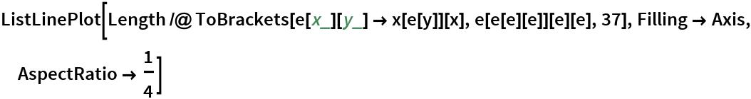 ListLinePlot[  Length /@ ToBrackets[e[x_][y_] -> x[e[y]][x], e[e[e][e]][e][e], 37], Filling -> Axis, AspectRatio -> 1/4]