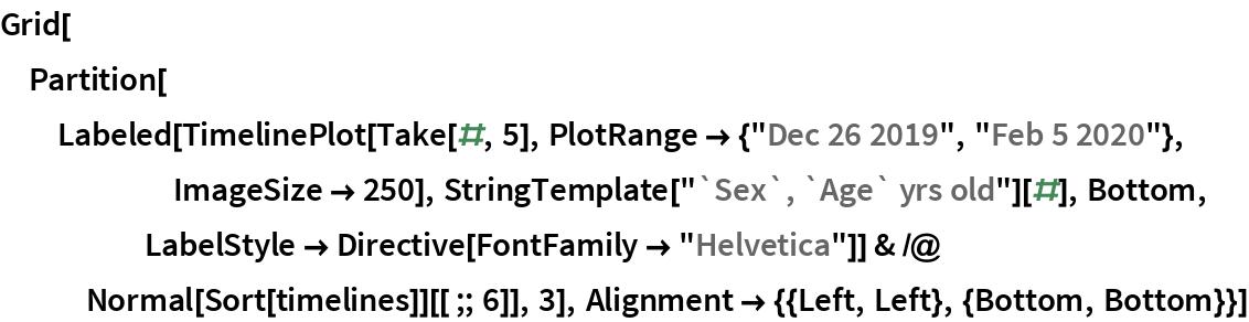 "Grid[Partition[   Labeled[TimelinePlot[Take[#, 5], PlotRange -> {""Dec 26 2019"", ""Feb 5 2020""}, ImageSize -> 250], StringTemplate[""`Sex`, `Age` yrs old""][#], Bottom, LabelStyle -> Directive[FontFamily -> ""Helvetica""]] & /@ Normal[Sort[timelines]][[;; 6]], 3], Alignment -> {{Left, Left}, {Bottom, Bottom}}]"