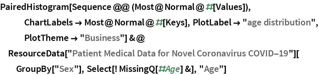 """PairedHistogram[Sequence @@ (Most@Normal@#[Values]), ChartLabels -> Most@Normal@#[Keys], PlotLabel -> """"age distribution"""", PlotTheme -> """"Business""""] &@  ResourceData[""""Patient Medical Data for Novel Coronavirus COVID-19""""][   GroupBy[""""Sex""""], Select[! MissingQ[#Age] &], """"Age""""]"""