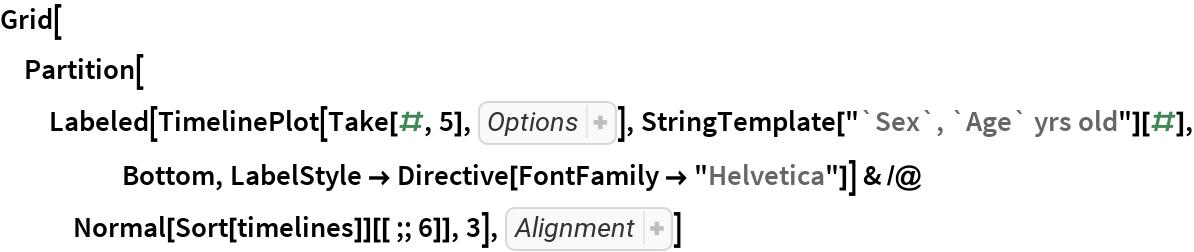 "Grid[Partition[   Labeled[TimelinePlot[Take[#, 5], Sequence[       PlotRange -> {""Dec 20 2019"", ""Feb 21 2020""}, ImageSize -> 220]],       StringTemplate[""`Sex`, `Age` yrs old""][#], Bottom, LabelStyle -> Directive[FontFamily -> ""Helvetica""]] & /@ Normal[Sort[timelines]][[;; 6]], 3], Alignment -> {{Left, Left}, {Bottom, Bottom}}]"