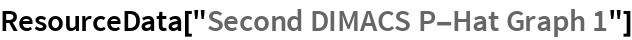 """ResourceData[""""Second DIMACS P-Hat Graph 1""""]"""