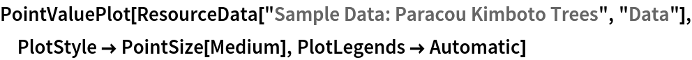 "PointValuePlot[ResourceData[\!\(\* TagBox[""\""\<Sample Data: Paracou Kimboto Trees\>\"""", #& , BoxID -> ""ResourceTag-Sample Data: Paracou Kimboto Trees-Input"", AutoDelete->True]\), ""Data""], PlotStyle -> PointSize[Medium], PlotLegends -> Automatic]"