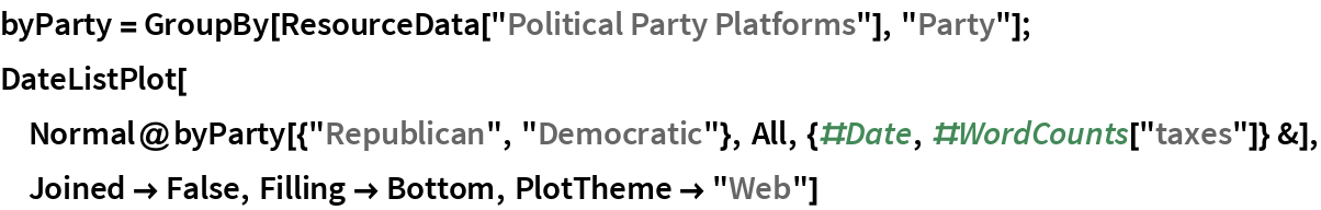 """byParty = GroupBy[ResourceData[""""Political Party Platforms""""], """"Party""""]; DateListPlot[  Normal@byParty[{""""Republican"""", """"Democratic""""}, All, {#Date, #WordCounts[""""taxes""""]} &], Joined -> False, Filling -> Bottom, PlotTheme -> """"Web""""]"""