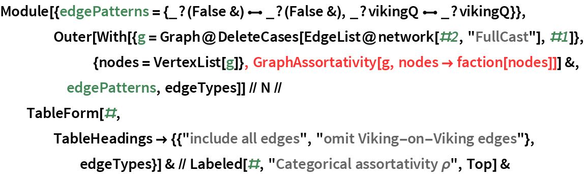 "Module[{edgePatterns = {_?(False &) \[UndirectedEdge] _?(False &), _?          vikingQ \[UndirectedEdge] _?vikingQ}}, Outer[With[{g = Graph@DeleteCases[            EdgeList@network[#2, ""FullCast""], #1]}, {nodes = VertexList[g]}, GraphAssortativity[g, nodes -> faction[nodes]]] &, edgePatterns, edgeTypes]] // N // TableForm[#, TableHeadings -> {{""include all edges"", ""omit Viking-on-Viking edges""}, edgeTypes}] & // Labeled[#, ""Categorical assortativity \[Rho]"", Top] &"