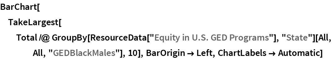 """BarChart[TakeLargest[   Total /@ GroupBy[ResourceData[""""Equity in U.S. GED Programs""""], """"State""""][All, All, """"GEDBlackMales""""], 10], BarOrigin -> Left, ChartLabels -> Automatic]"""