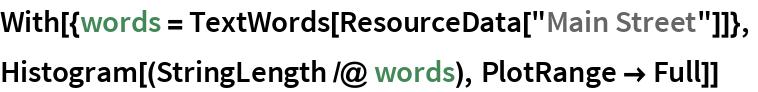 "With[{words = TextWords[ResourceData[""Main Street""]]},  Histogram[(StringLength /@ words), PlotRange -> Full]]"