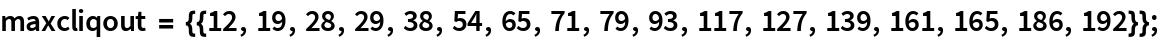 maxcliqout = {{12, 19, 28, 29, 38, 54, 65, 71, 79, 93, 117, 127, 139, 161, 165, 186, 192}};