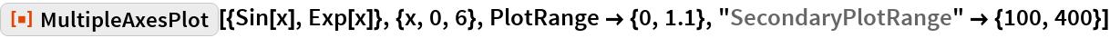 "ResourceFunction[""MultipleAxesPlot""][{Sin[x], Exp[x]}, {x, 0, 6}, PlotRange -> {0, 1.1}, ""SecondaryPlotRange"" -> {100, 400}]"