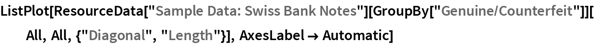 """ListPlot[ResourceData[""""Sample Data: Swiss Bank Notes""""][    GroupBy[""""Genuine/Counterfeit""""]][All, All, {""""Diagonal"""", """"Length""""}], AxesLabel -> Automatic]"""