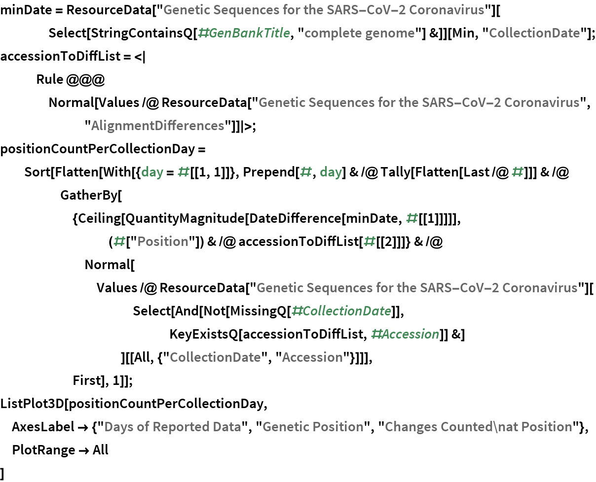 """minDate = ResourceData[""""Genetic Sequences for the SARS-CoV-2 Coronavirus""""][     Select[StringContainsQ[#GenBankTitle, """"complete genome""""] &]][Min, """"CollectionDate""""]; accessionToDiffList = <