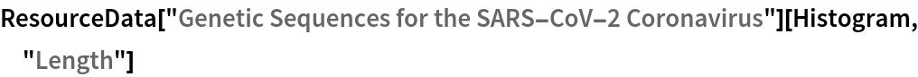 "ResourceData[   ""Genetic Sequences for the SARS-CoV-2 Coronavirus""][Histogram, \ ""Length""]"