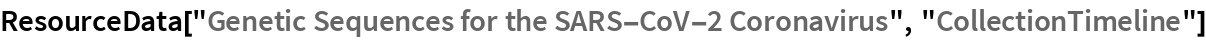 """ResourceData[""""Genetic Sequences for the SARS-CoV-2 Coronavirus"""", \ """"CollectionTimeline""""]"""