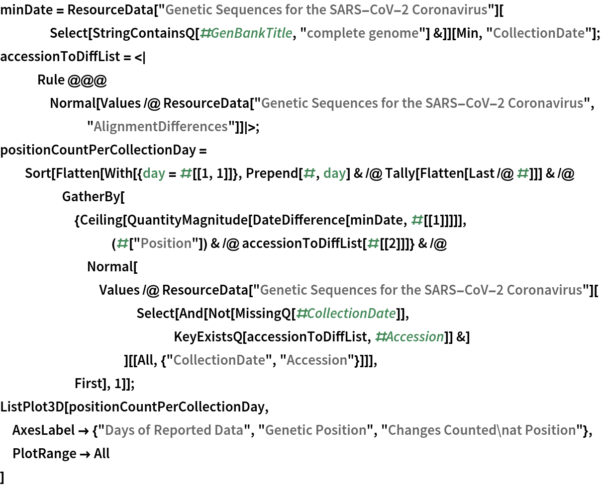 """minDate = ResourceData[""""Genetic Sequences for the SARS-CoV-2 Coronavirus""""][     Select[StringContainsQ[#GenBankTitle, """"complete genome""""] &]][Min, """"CollectionDate""""]; accessionToDiffList = <     Rule @@@ Normal[Values /@ ResourceData[""""Genetic Sequences for the SARS-CoV-2 Coronavirus"""",         """"AlignmentDifferences""""]] >; positionCountPerCollectionDay = Sort[Flatten[     With[{day = #[[1, 1]]}, Prepend[#, day] & /@ Tally[Flatten[Last /@ #]]] & /@ GatherBy[{Ceiling[           QuantityMagnitude[            DateDifference[minDate, #[[1]]]]], (#[""""Position""""]) & /@ accessionToDiffList[#[[2]]]} & /@ Normal[Values /@ ResourceData[             """"Genetic Sequences for the SARS-CoV-2 Coronavirus""""][            Select[And[Not[MissingQ[#CollectionDate]], KeyExistsQ[accessionToDiffList, #Accession]] &]            ][[All, {""""CollectionDate"""", """"Accession""""}]]],       First], 1]]; ListPlot3D[positionCountPerCollectionDay,  AxesLabel -> {""""Days of Reported Data"""", """"Genetic Position"""", """"Changes Counted\nat Position""""}, PlotRange -> All  ]"""