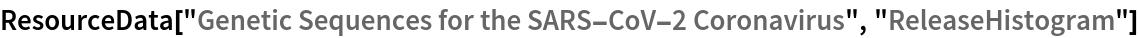 "ResourceData[""Genetic Sequences for the SARS-CoV-2 Coronavirus"", \ ""ReleaseHistogram""]"