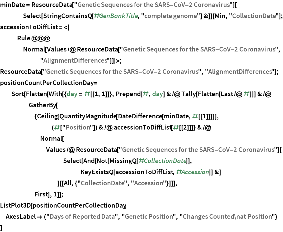 "minDate = ResourceData[""Genetic Sequences for the SARS-CoV-2 Coronavirus""][     Select[StringContainsQ[#GenBankTitle, ""complete genome""] &]][Min, ""CollectionDate""]; accessionToDiffList = <