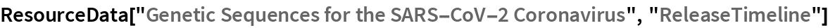 "ResourceData[""Genetic Sequences for the SARS-CoV-2 Coronavirus"", \ ""ReleaseTimeline""]"