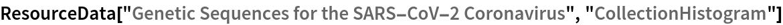 "ResourceData[""Genetic Sequences for the SARS-CoV-2 Coronavirus"", \ ""CollectionHistogram""]"