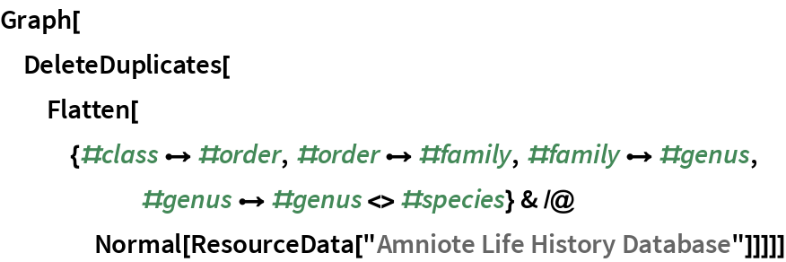 "Graph[DeleteDuplicates[   Flatten[{#class \[DirectedEdge] #order, #order \[DirectedEdge] \ #family, #family \[DirectedEdge] #genus, #genus \[DirectedEdge] \ #genus <> #species} & /@ Normal[ResourceData[""Amniote Life History Database""]]]]]"