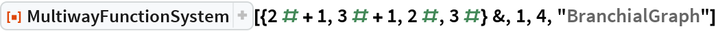 "ResourceFunction[  ""MultiwayFunctionSystem""][{2 # + 1, 3 # + 1, 2 #, 3 #} &, 1, 4, ""BranchialGraph""]"