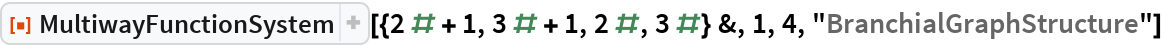 """ResourceFunction[  """"MultiwayFunctionSystem""""][{2 # + 1, 3 # + 1, 2 #, 3 #} &, 1, 4, """"BranchialGraphStructure""""]"""