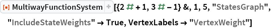 """ResourceFunction[  """"MultiwayFunctionSystem""""][{2 # + 1, 3 # - 1} &, 1, 5, """"StatesGraph"""", """"IncludeStateWeights"""" -> True, VertexLabels -> """"VertexWeight""""]"""