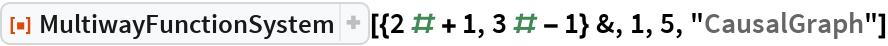 "ResourceFunction[  ""MultiwayFunctionSystem""][{2 # + 1, 3 # - 1} &, 1, 5, ""CausalGraph""]"