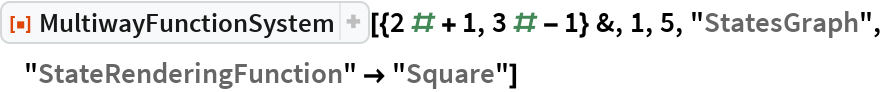 """ResourceFunction[  """"MultiwayFunctionSystem""""][{2 # + 1, 3 # - 1} &, 1, 5, """"StatesGraph"""", """"StateRenderingFunction"""" -> """"Square""""]"""