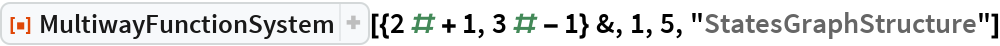 """ResourceFunction[  """"MultiwayFunctionSystem""""][{2 # + 1, 3 # - 1} &, 1, 5, """"StatesGraphStructure""""]"""