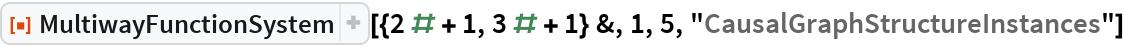 """ResourceFunction[  """"MultiwayFunctionSystem""""][{2 # + 1, 3 # + 1} &, 1, 5, """"CausalGraphStructureInstances""""]"""