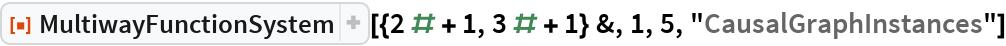 "ResourceFunction[  ""MultiwayFunctionSystem""][{2 # + 1, 3 # + 1} &, 1, 5, ""CausalGraphInstances""]"