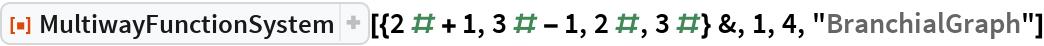 "ResourceFunction[  ""MultiwayFunctionSystem""][{2 # + 1, 3 # - 1, 2 #, 3 #} &, 1, 4, ""BranchialGraph""]"