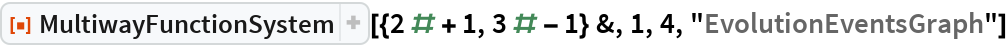 "ResourceFunction[  ""MultiwayFunctionSystem""][{2 # + 1, 3 # - 1} &, 1, 4, ""EvolutionEventsGraph""]"