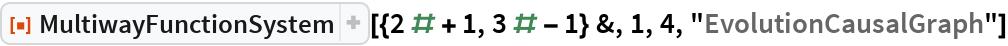"ResourceFunction[  ""MultiwayFunctionSystem""][{2 # + 1, 3 # - 1} &, 1, 4, ""EvolutionCausalGraph""]"