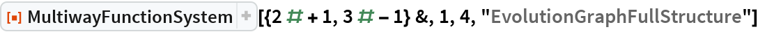 "ResourceFunction[  ""MultiwayFunctionSystem""][{2 # + 1, 3 # - 1} &, 1, 4, ""EvolutionGraphFullStructure""]"