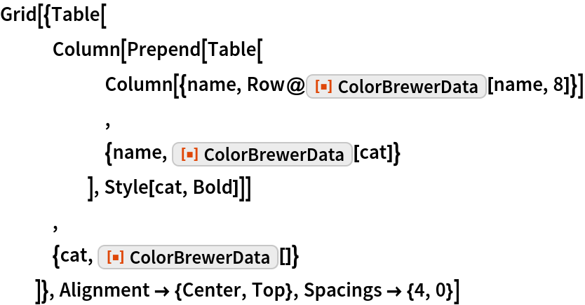 "Grid[{Table[    Column[Prepend[Table[       Column[{name, Row@ResourceFunction[""ColorBrewerData""][name, 8]}]       ,       {name, ResourceFunction[""ColorBrewerData""][cat]}       ], Style[cat, Bold]]]    ,    {cat, ResourceFunction[""ColorBrewerData""][]}    ]}, Alignment -> {Center, Top}, Spacings -> {4, 0}]"