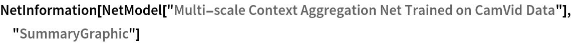 "NetInformation[  NetModel[""Multi-scale Context Aggregation Net Trained on CamVid \ Data""], ""SummaryGraphic""]"