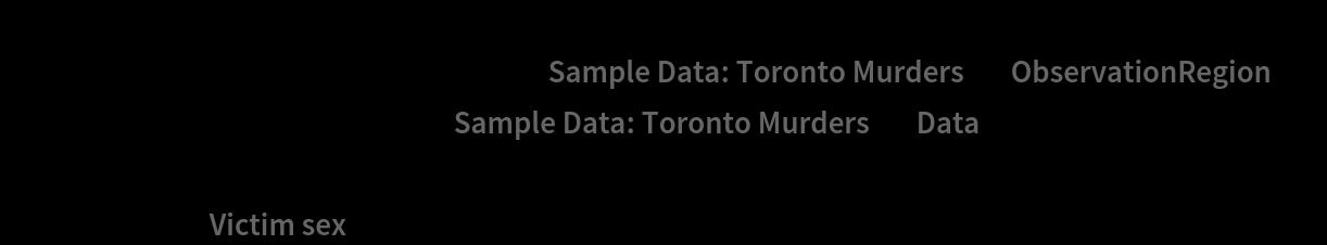 "Show[Graphics[{Opacity[.2], ResourceData[\!\(\* TagBox[""\""\<Sample Data: Toronto Murders\>\"""", #& , BoxID -> ""ResourceTag-Sample Data: Toronto Murders-Input"", AutoDelete->True]\), ""ObservationRegion""]}], PointValuePlot[ResourceData[\!\(\* TagBox[""\""\<Sample Data: Toronto Murders\>\"""", #& , BoxID -> ""ResourceTag-Sample Data: Toronto Murders-Input"", AutoDelete->True]\), ""Data""], {1 -> None, 2 -> Automatic, 3 -> None, 4 -> None, 5 -> None}, PlotLegends -> Automatic], PlotLabel -> ""Victim sex""]"
