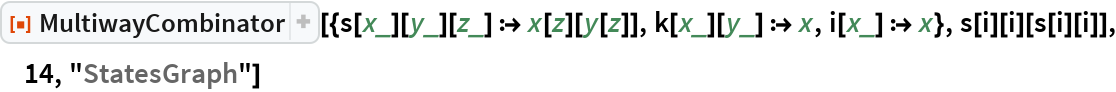 "ResourceFunction[  ""MultiwayCombinator""][{s[x_][y_][z_] :> x[z][y[z]], k[x_][y_] :> x, i[x_] :> x}, s[i][i][s[i][i]], 14, ""StatesGraph""]"
