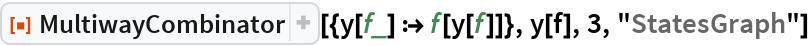"""ResourceFunction[""""MultiwayCombinator""""][{y[f_] :> f[y[f]]}, y[f], 3, """"StatesGraph""""]"""